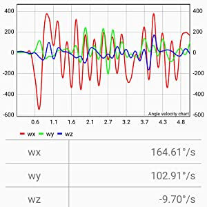 Real-time Data Viewing